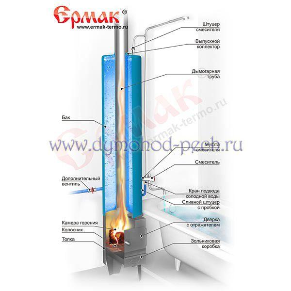 Водогрейная колонка КВЛ-1 Ермак (чугун. топка Киров), схема