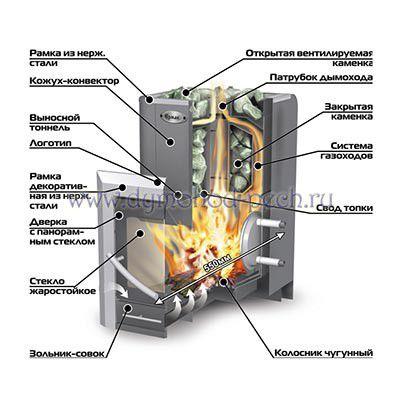 Дровяная печь для бани Ермак 30, схема