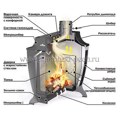 Печь длительного горения Stoker 150-C, схема
