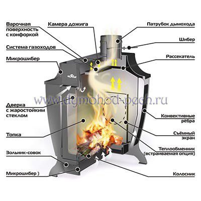 Печь длительного горения Stoker 200-C, схема