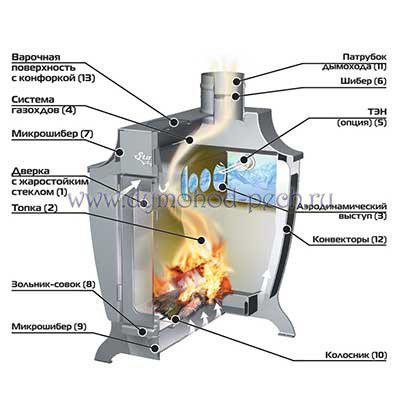 Печь отопительная Stoker 220 Aqua-C, схема