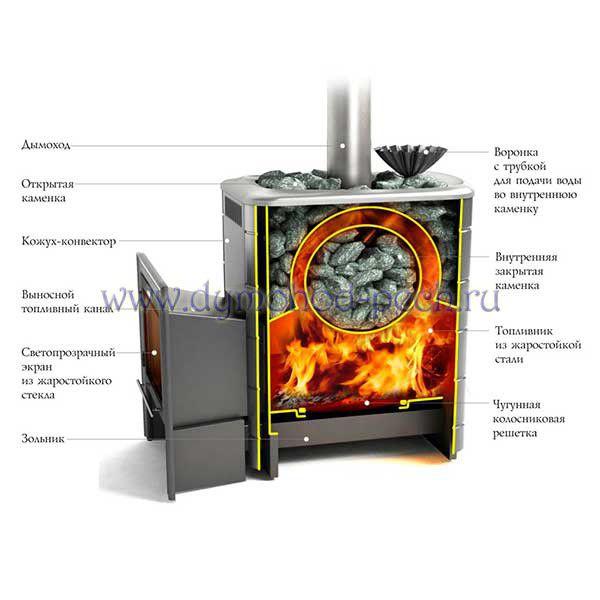 Дровяная печь для бани Ангара 2012 Inox схема
