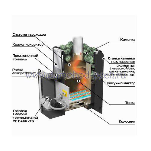 Газо-дровяная печь для бани Уралочка 12 схема