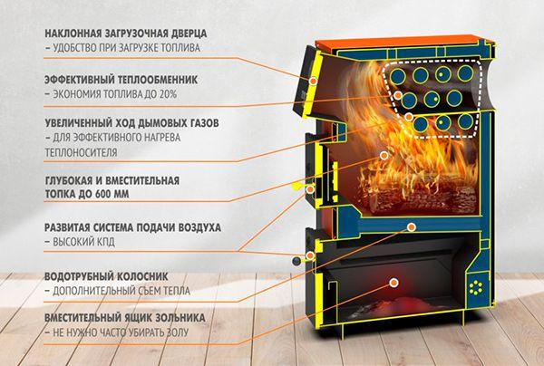 Отопительный котёл Теплодар Куппер ПРО-22 (2018)
