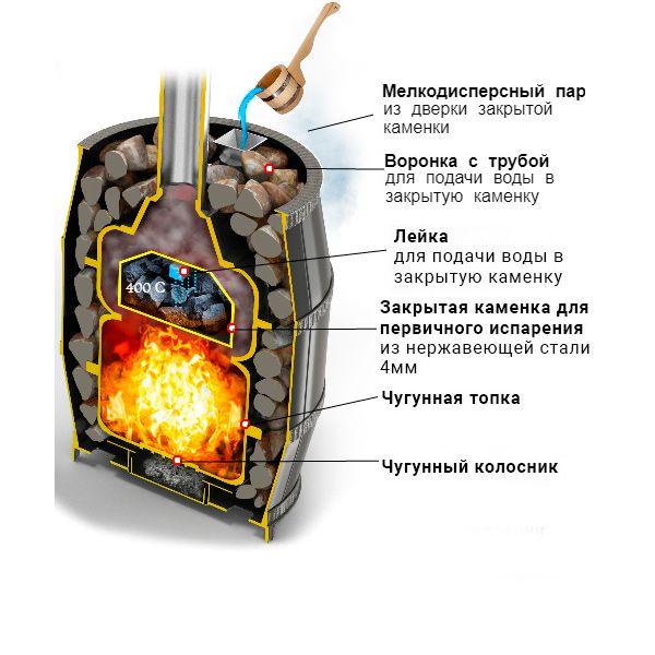 Банная чугунная печь Легенда Русский пар ковка 24 (270)