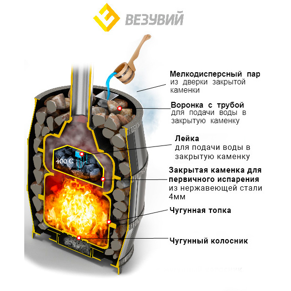 Банная чугунная печь Легенда Русский пар 18 (270)